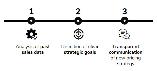 3 pillars are needed for a good pricing strategy