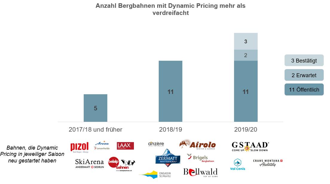 Dynamic Pricing bei Bergbahnen