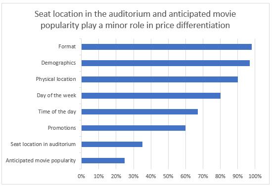 Price Differentiation Cinema