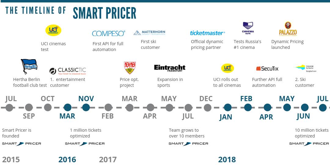 Timeline Smart Pricer