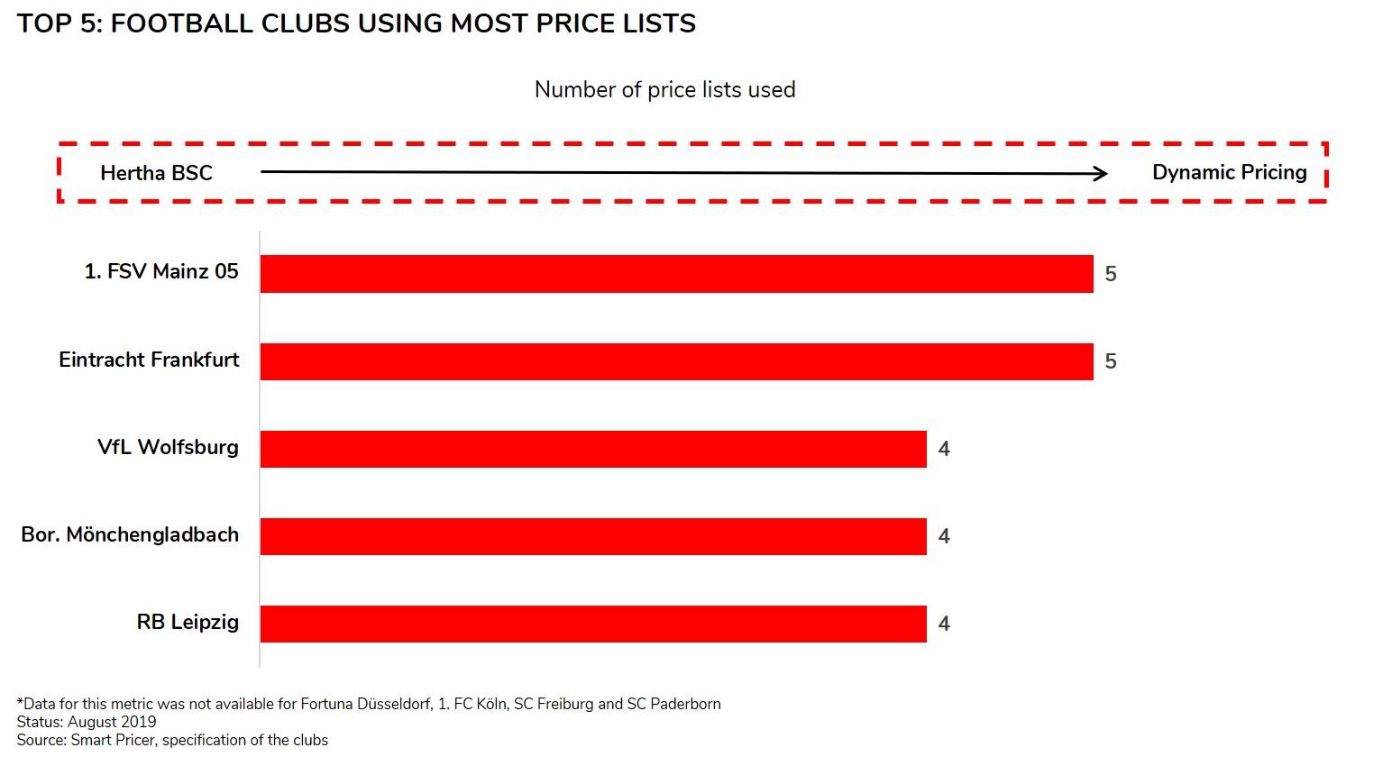 Bundesliga price lists ranking