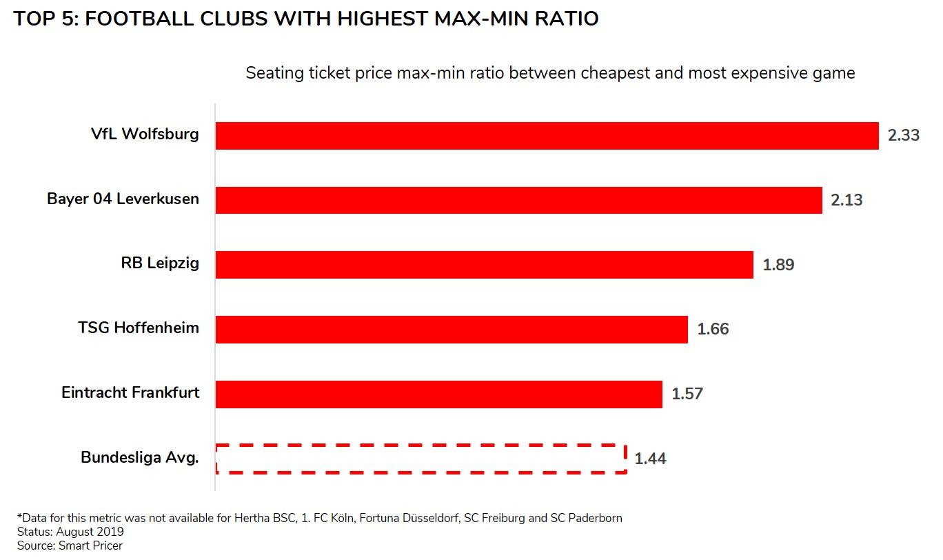 Bundesliga max-min ratio ranking