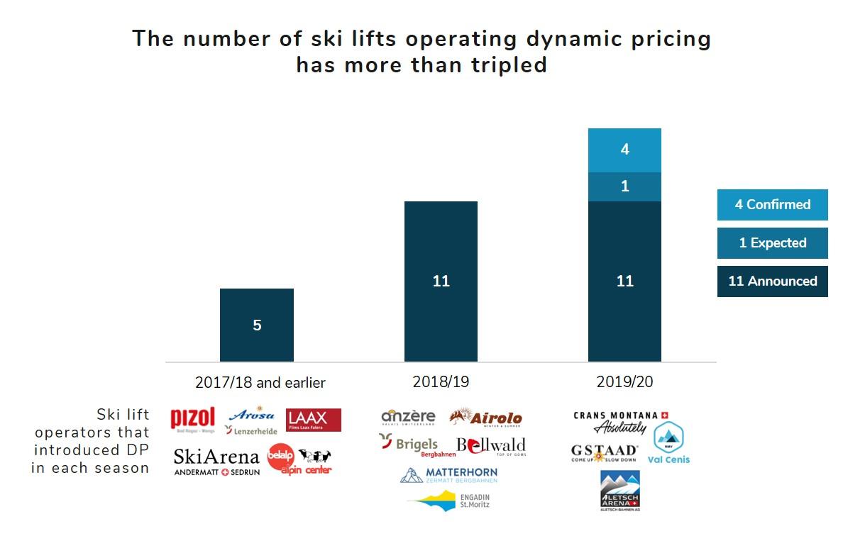 Ski lifts operating dynmiac pricing