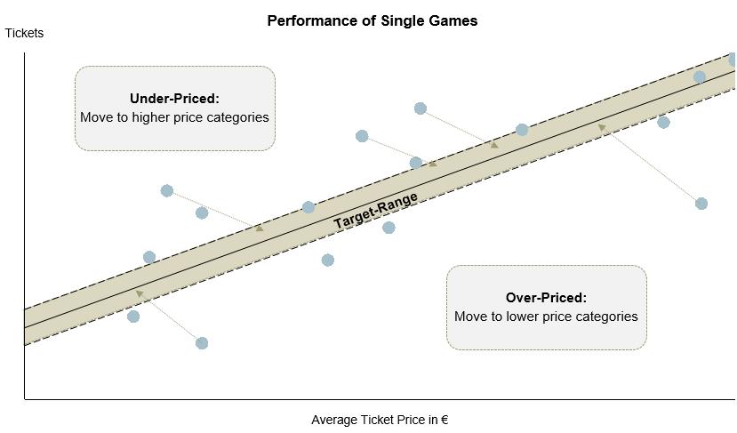 Average Ticket Price